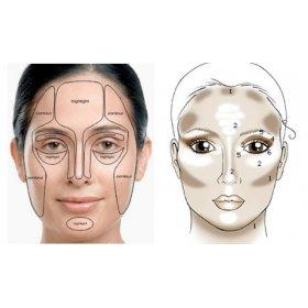 Face Contour Kit
